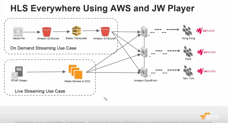 HLS streaming via AWS and JW Player 6 | Miracle Tutorials